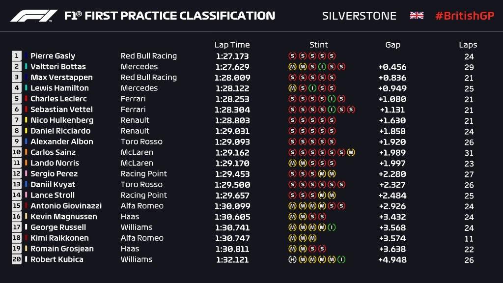 Essais libres 1 - Grand Prix de Grande Bretagne 2019