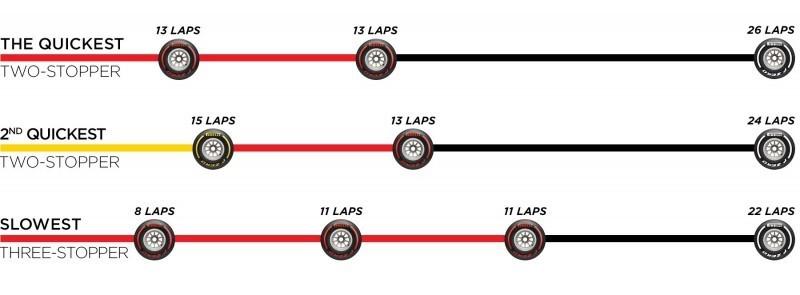 Les stratégies possibles lors du Grand Prix de Grande Bretagne 2019 selon Pirelli
