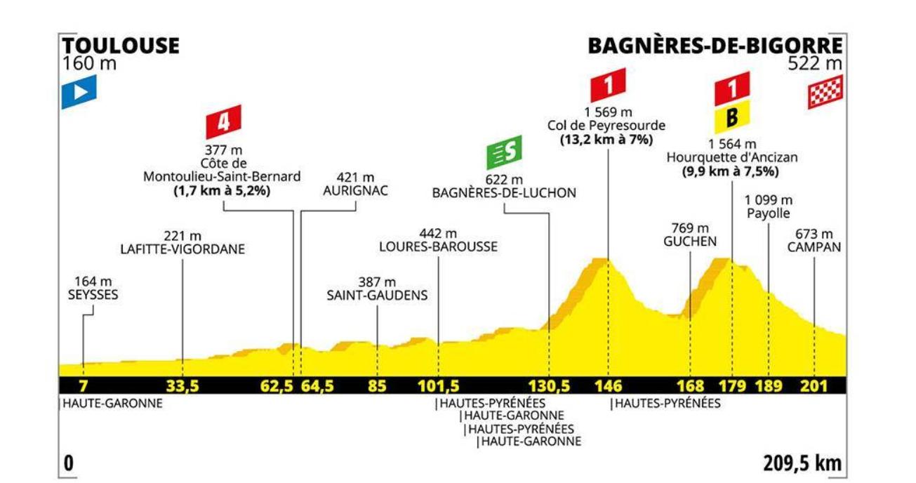 Stage 12 profile, 2019 Tour de France