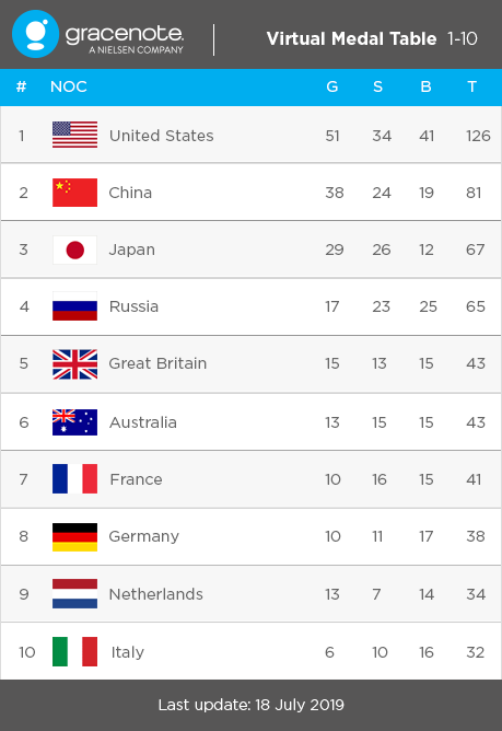 Gracenote: Predicted Tokyo 2020 medal table