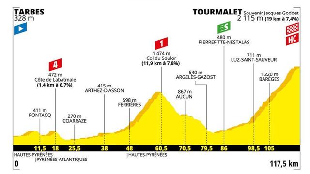 Le profil de la 14e étape : le Tourmalet, conclusion mythique d'une journée explosive