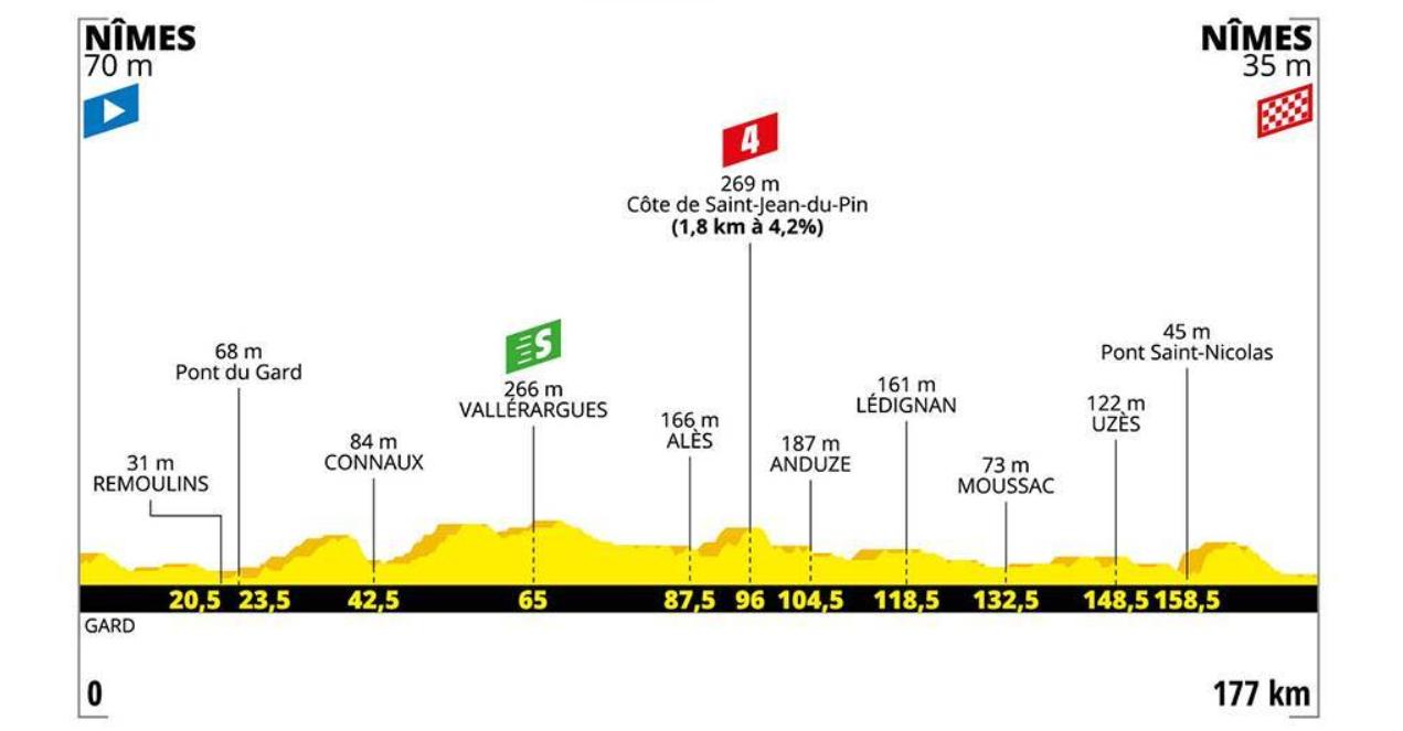 Stage 16 profile, Tour de France 2019