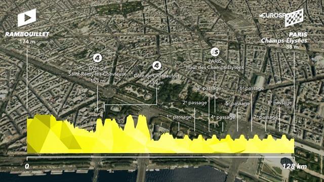 Tour-Strecke, 21. Etappe: Das große Finale in Paris