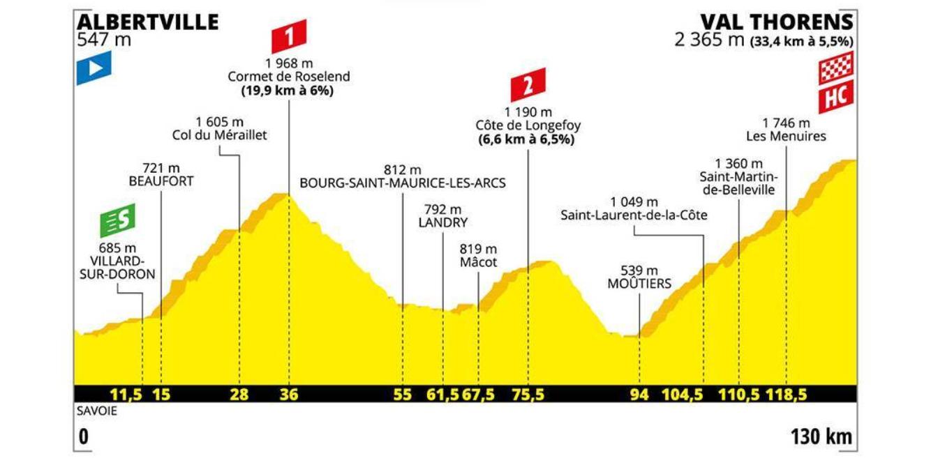 Stage 20 profile, 2019 Tour de France