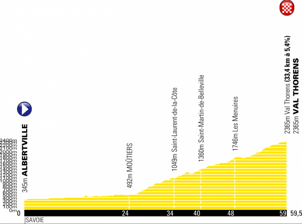 Stage 20 revised profile, 2019 Tour de France