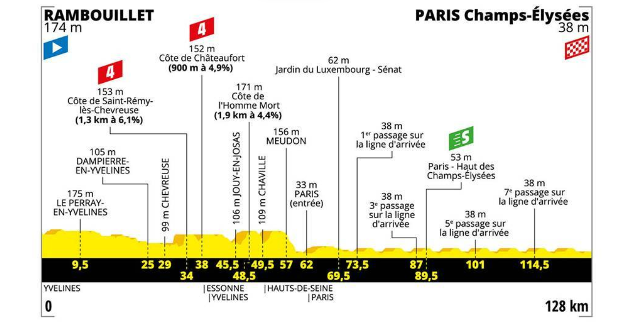 Stage 21 profile, 2019 Tour de France