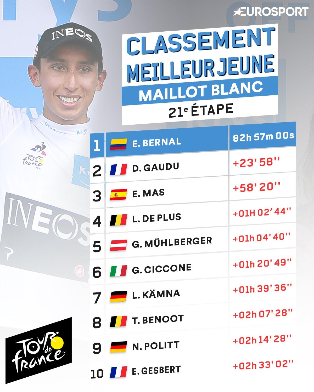 Egan Bernal maillot jaune mais aussi maillot blanc du Tour de France 2019 en sa qualité de meilleur jeune.