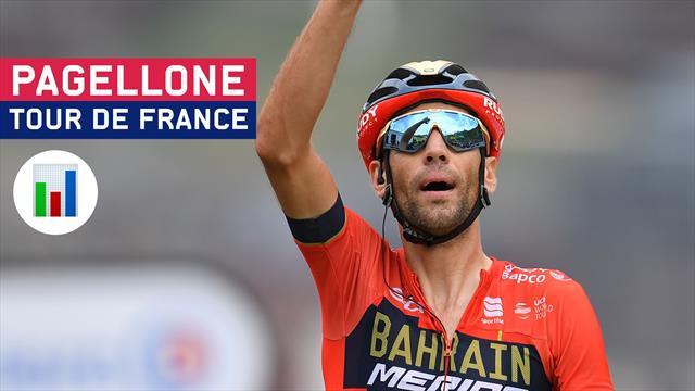 Da 0 a 10, il Pagellone del Tour: Nibali c'è, Alaphilippe emoziona. Bernal nuova stella