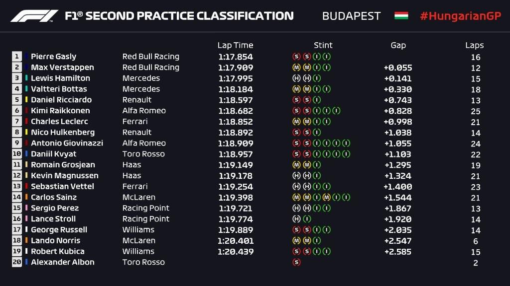 Essais libres 2 du Grand Prix de Hongrie 2019
