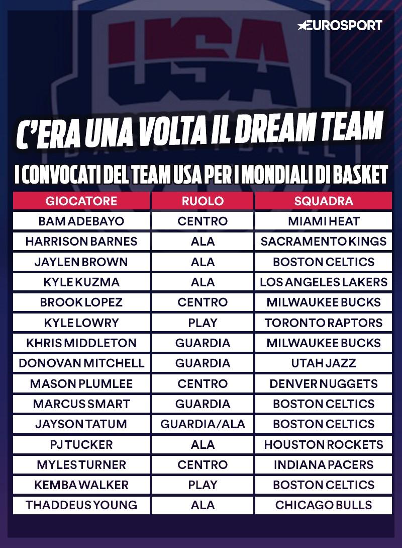 I convocati del Team USA per i Mondiali di basket in Cina