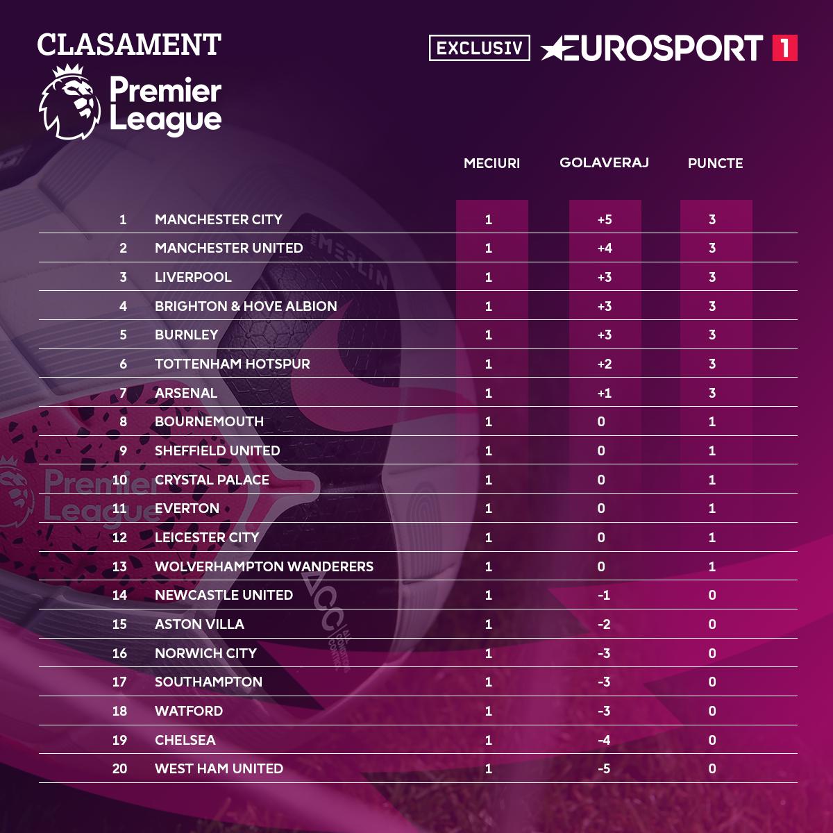 Premier League Standings - Round 1