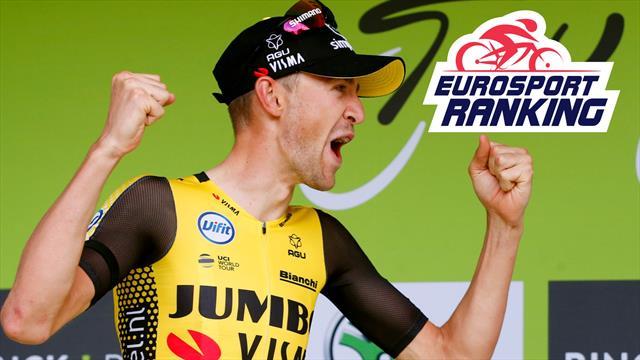 Eurosport Ranking : Alaphilippe solide leader, De Plus nouveau membre du top 100