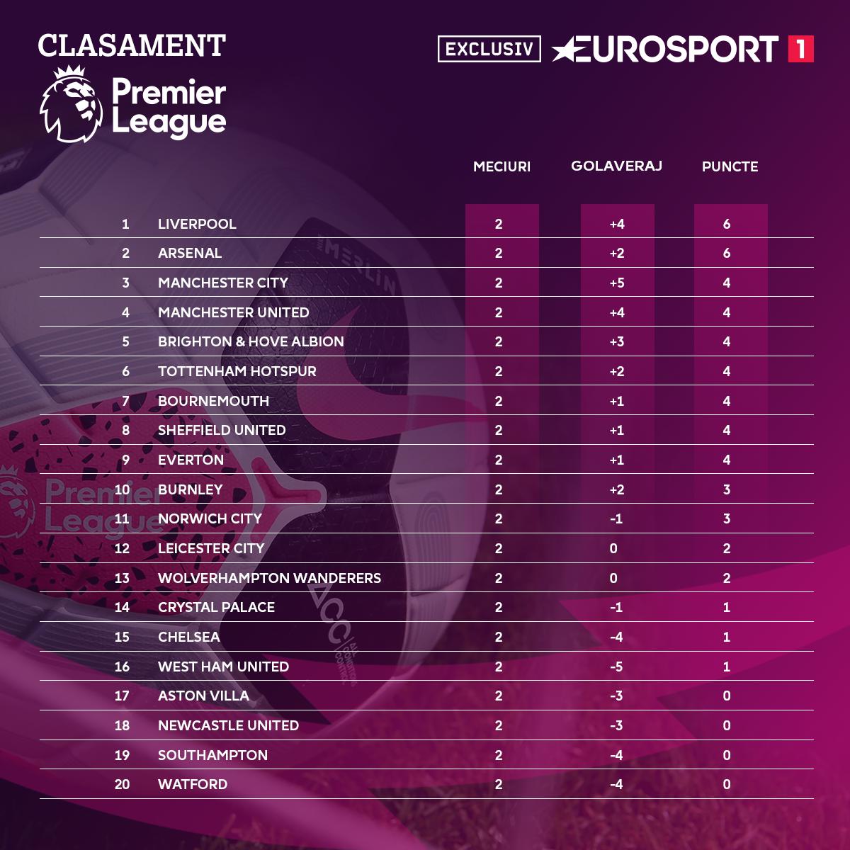 Premier League 2019-2020 - Table Round 2
