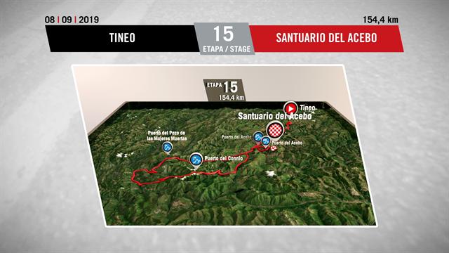 La Vuelta profile stage 15