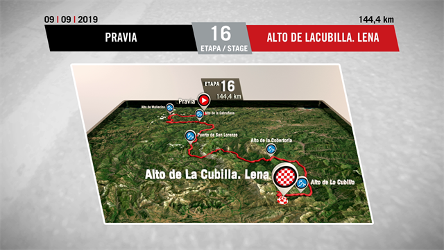La Vuelta profile stage 16