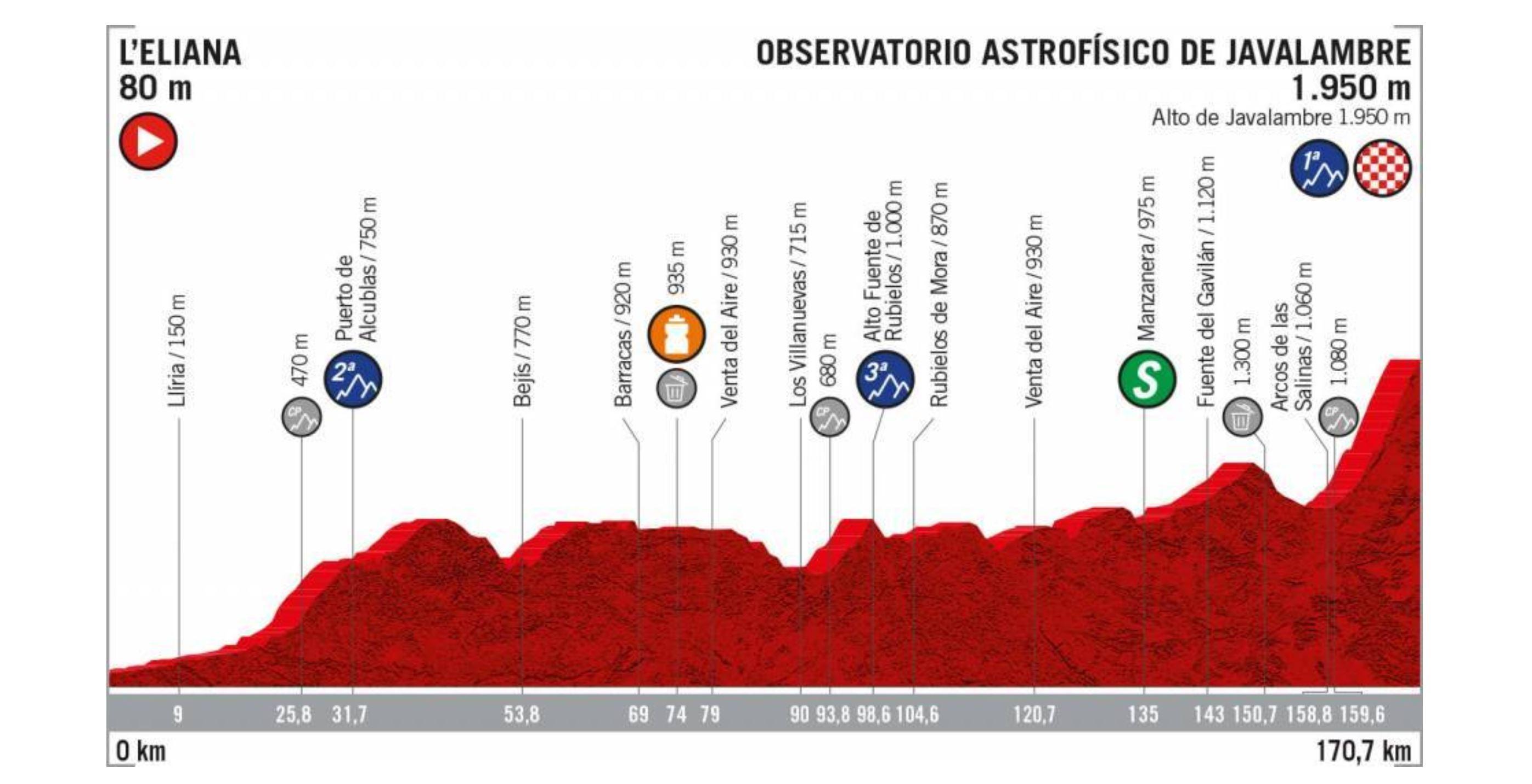 La Vuelta a Espana 2019, stage 5 profile
