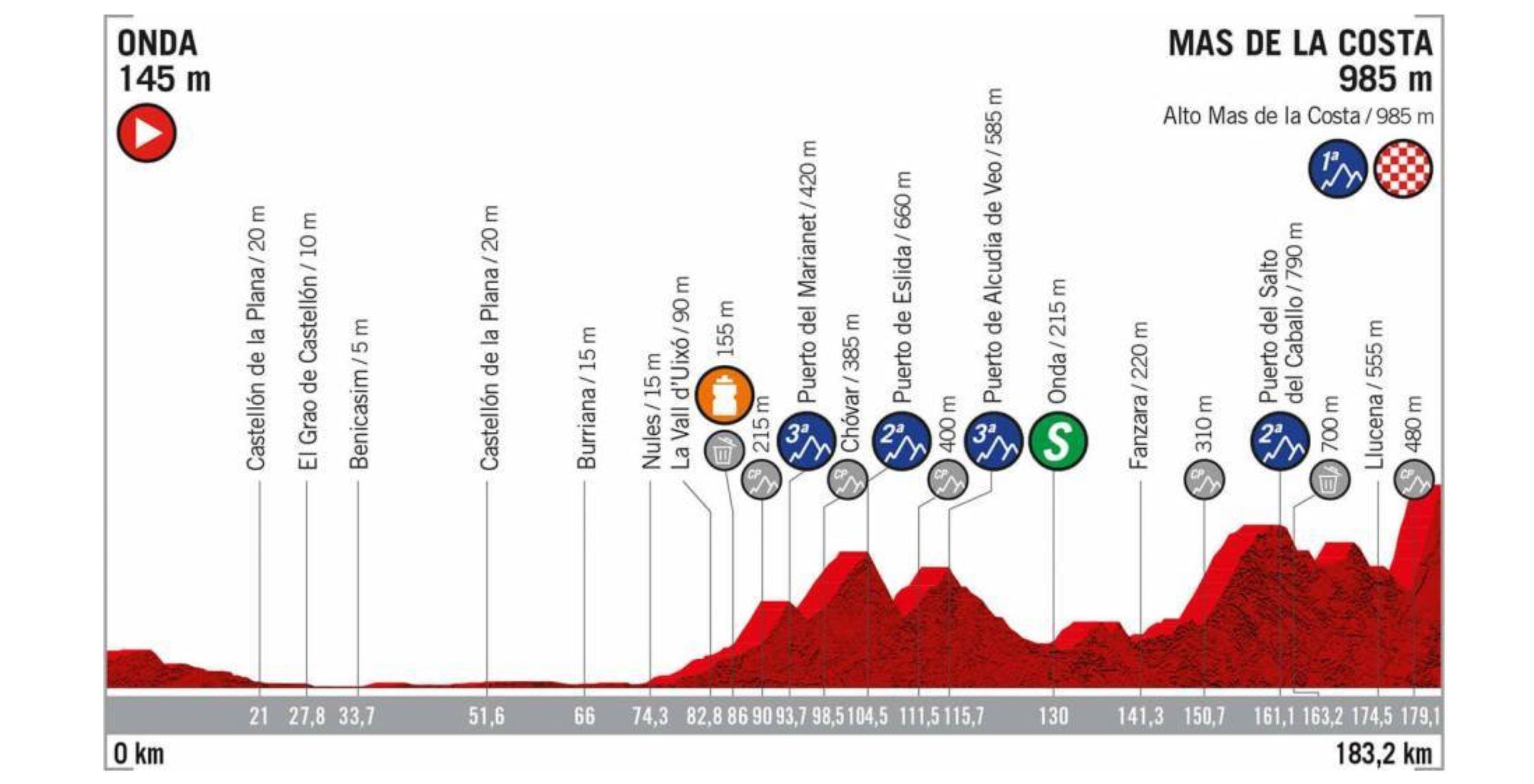 La Vuelta a Espana 2019, stage 7 profile