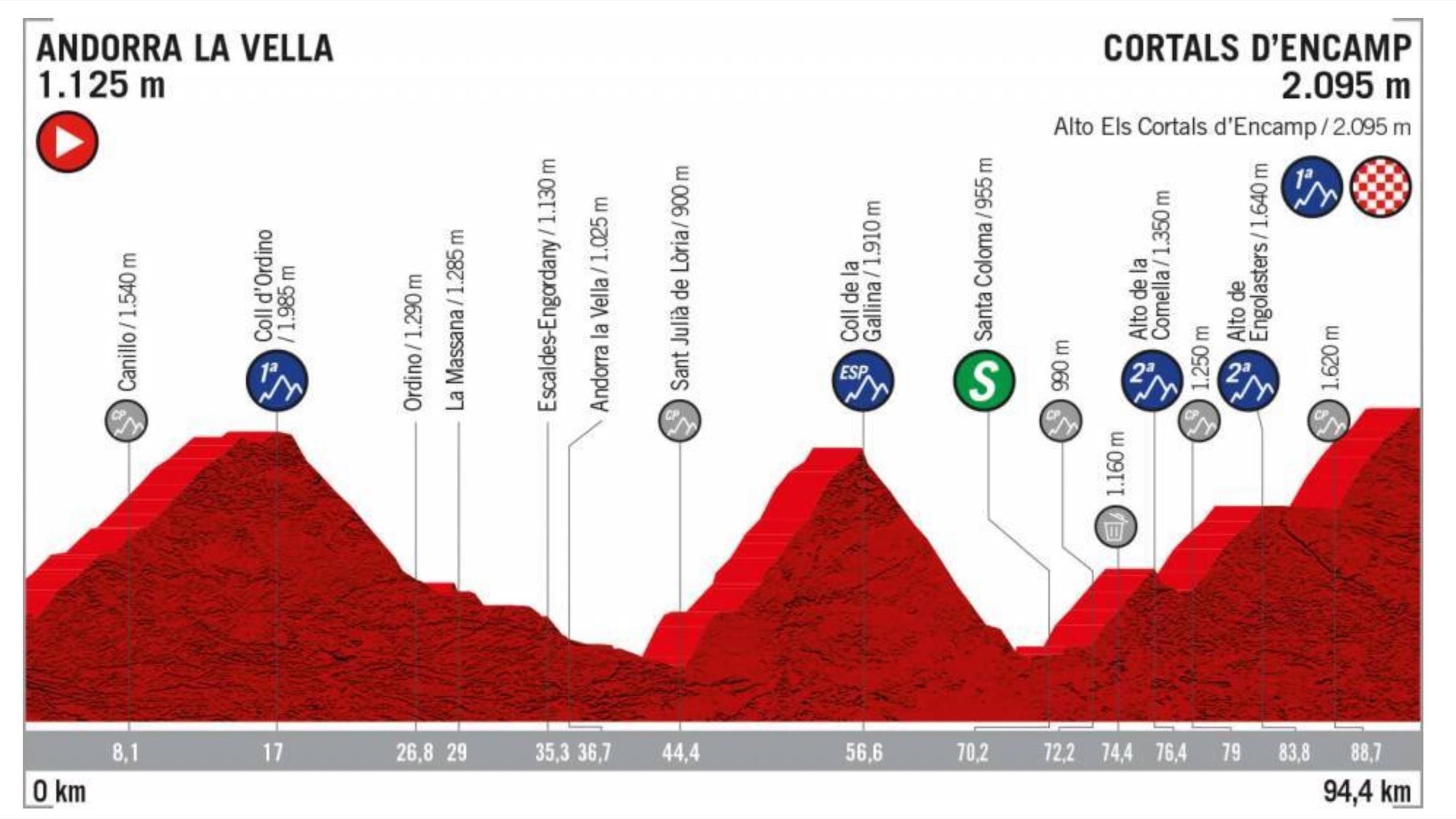 La Vuelta A Espana 2019 Stage 9 Profile Route And Map Andorra La Vella To Cortals D Encamp Eurosport