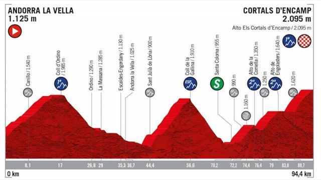 La Vuelta Stage 9 Profile - Andorra La Vella to Cortals D'Encamp