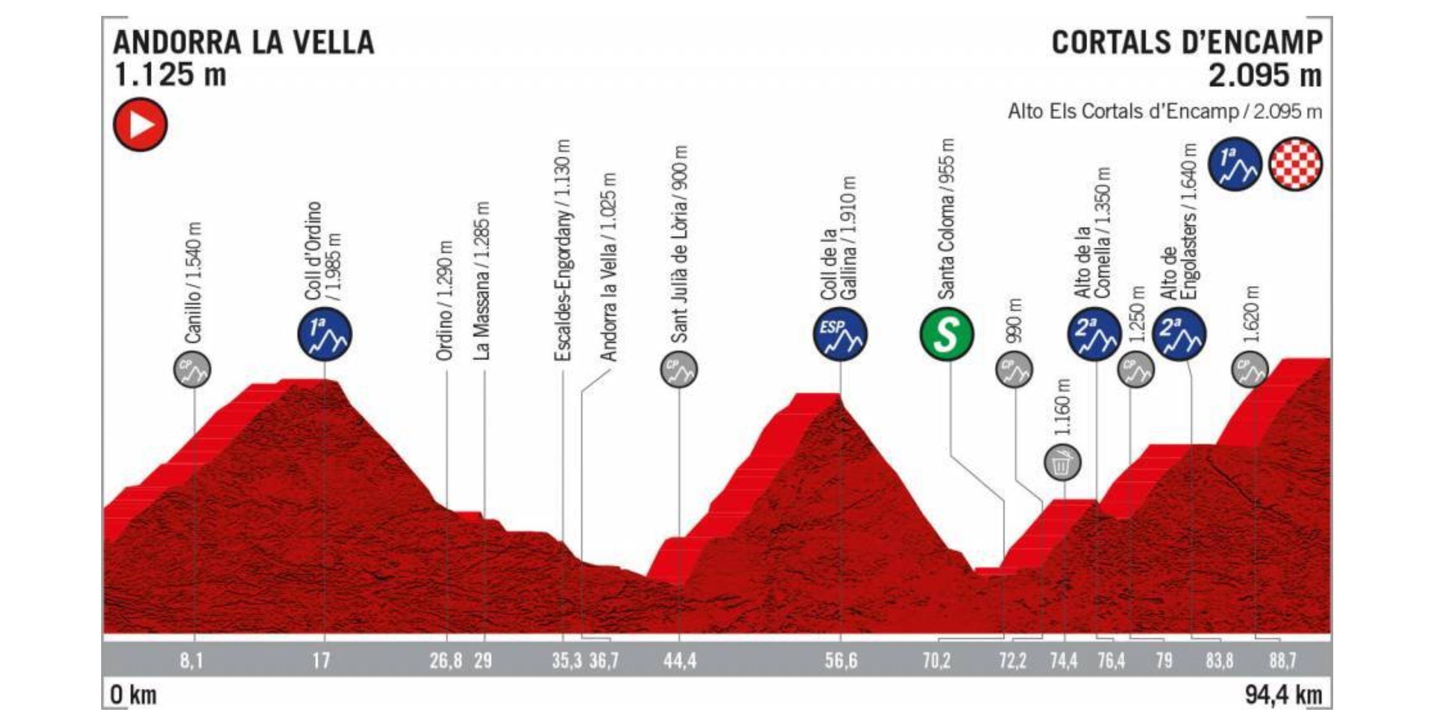 La Vuelta a Espana 2019, stage 9 profile