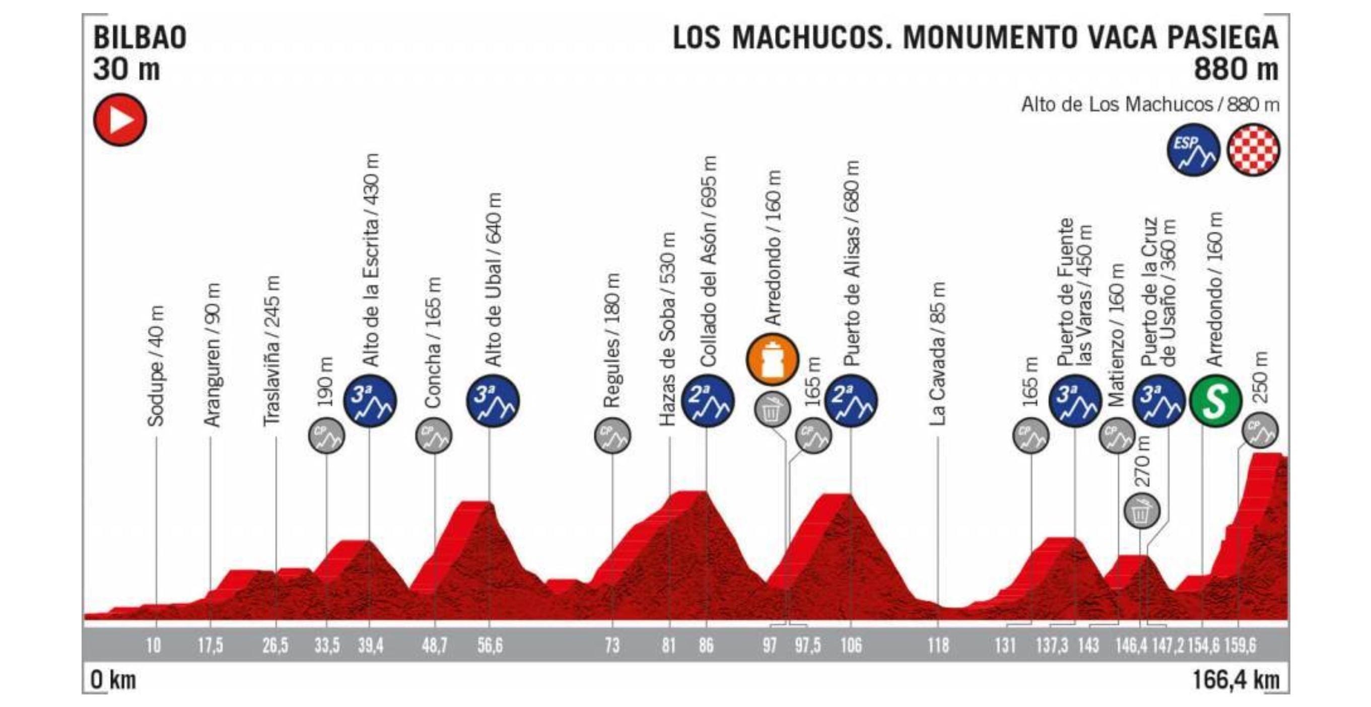 La Vuelta a Espana 2019, stage 13 profile