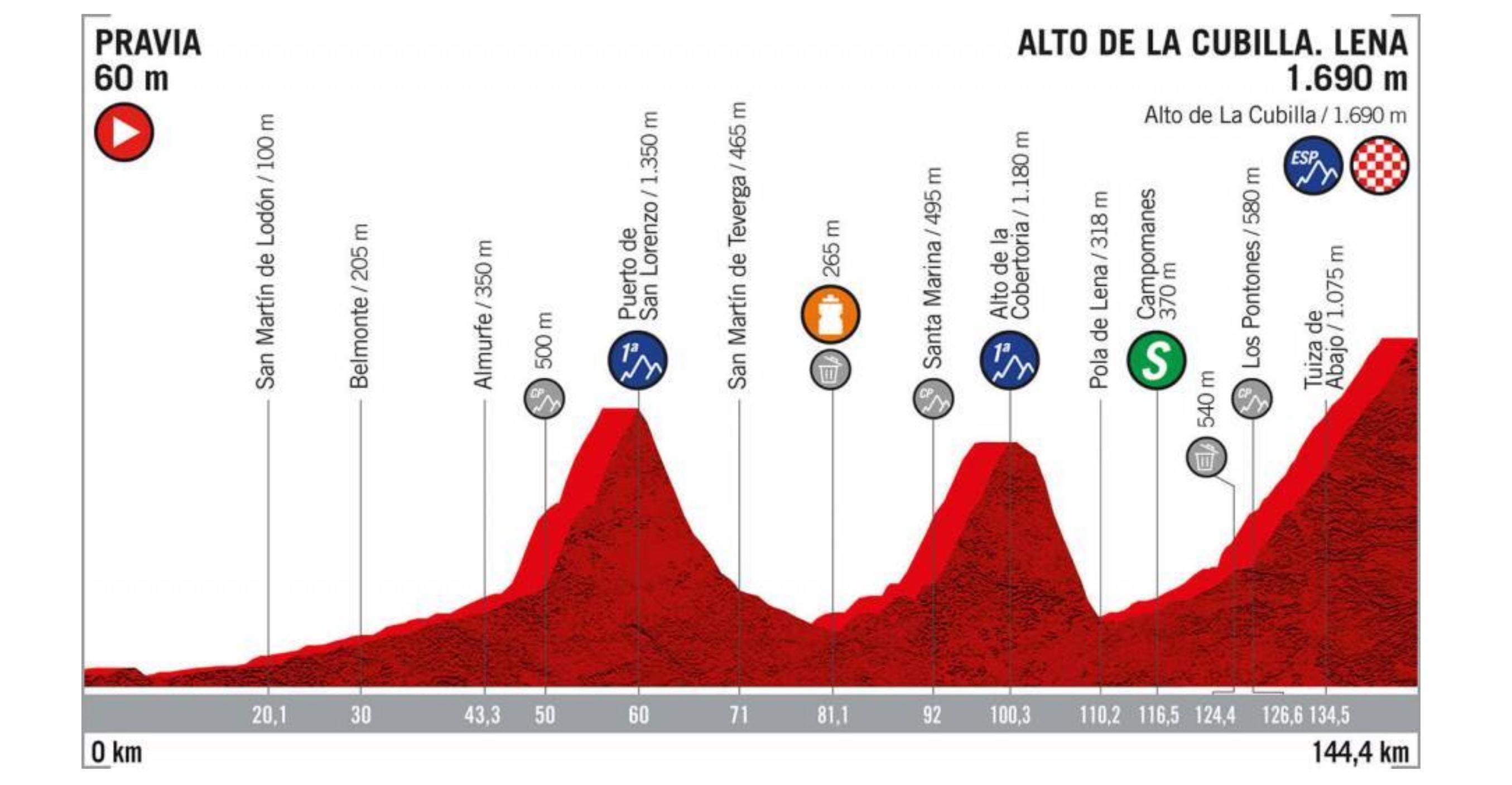 La Vuelta a Espana 2019, stage 16 profile
