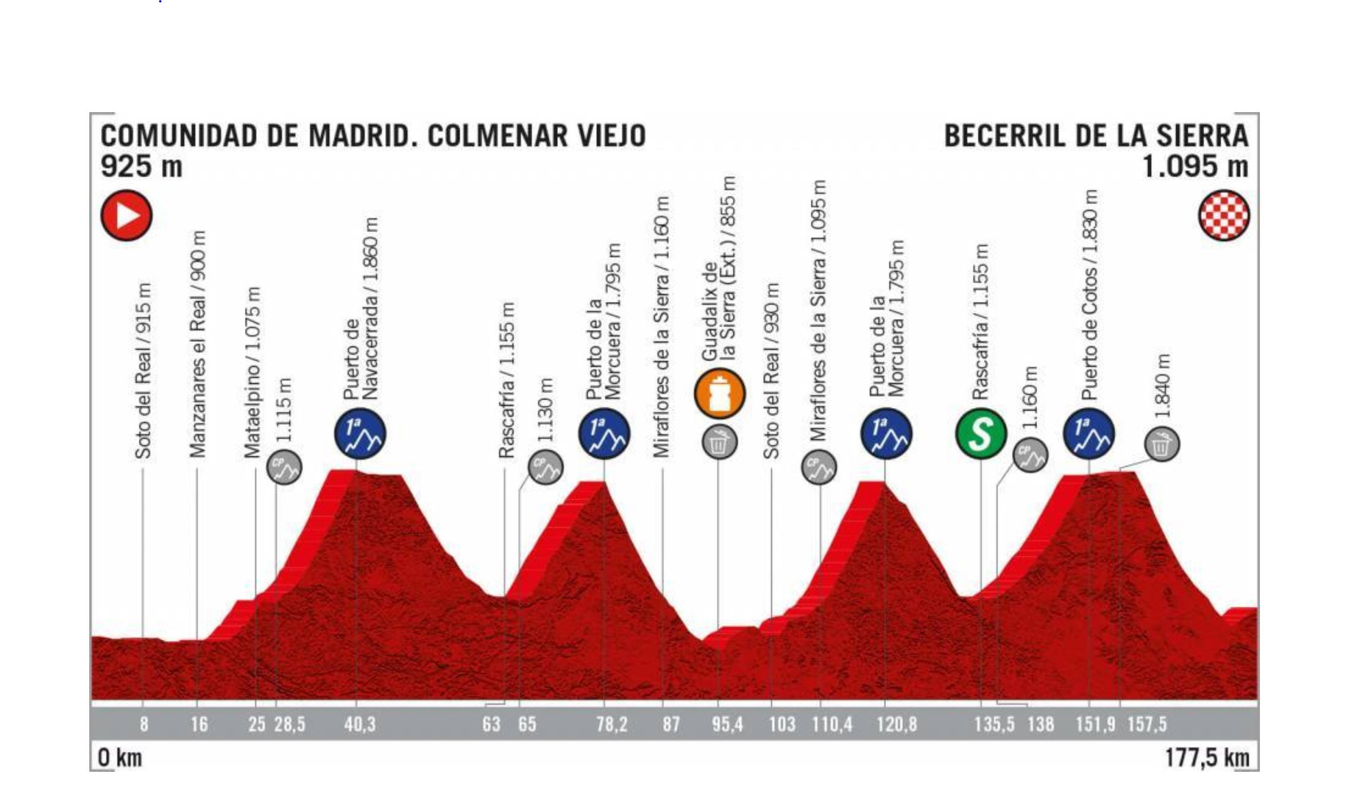 La Vuelta a Espana 2019, stage 18 profile