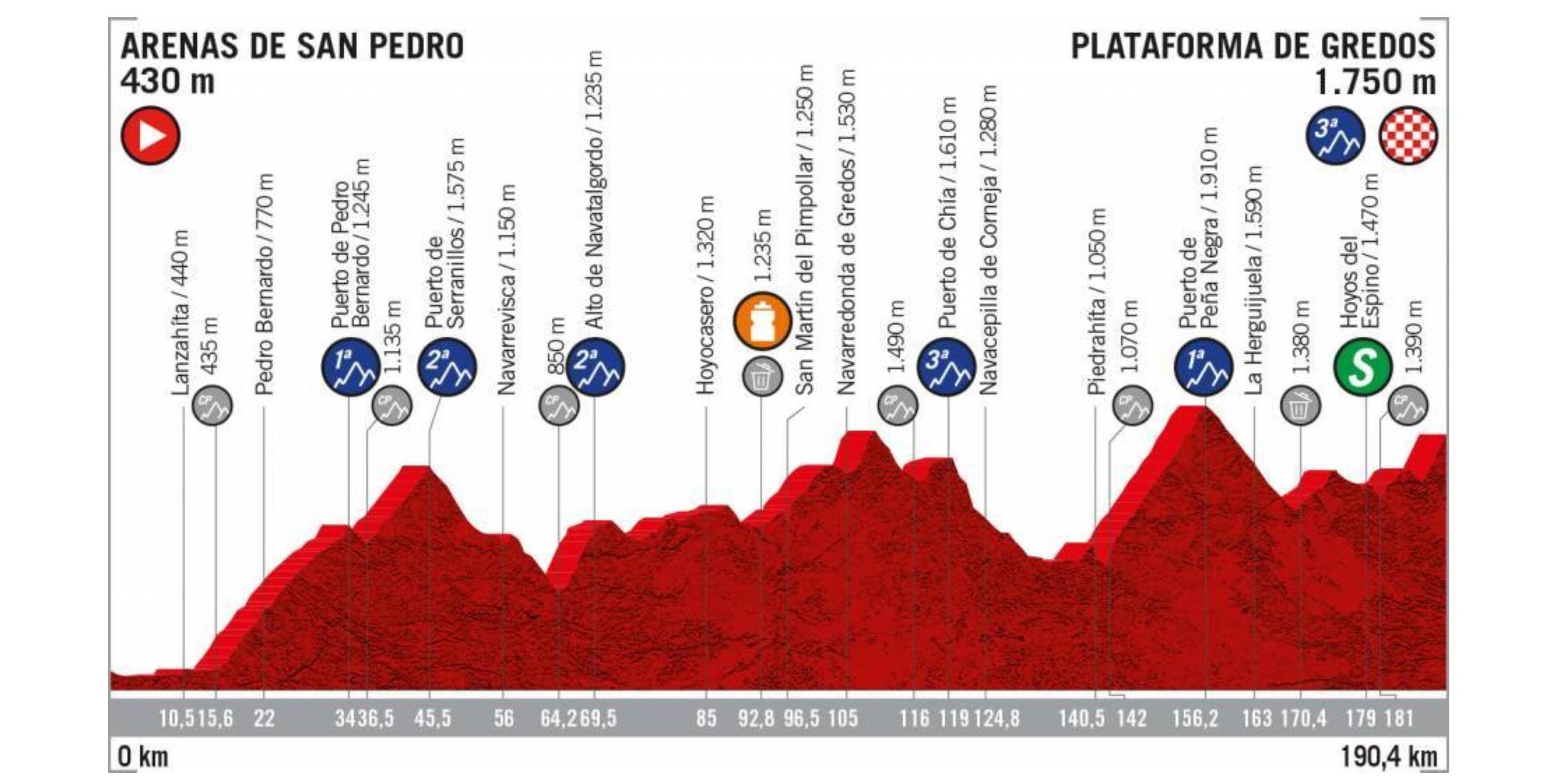 La Vuelta a Espana 2019, stage 20 profile
