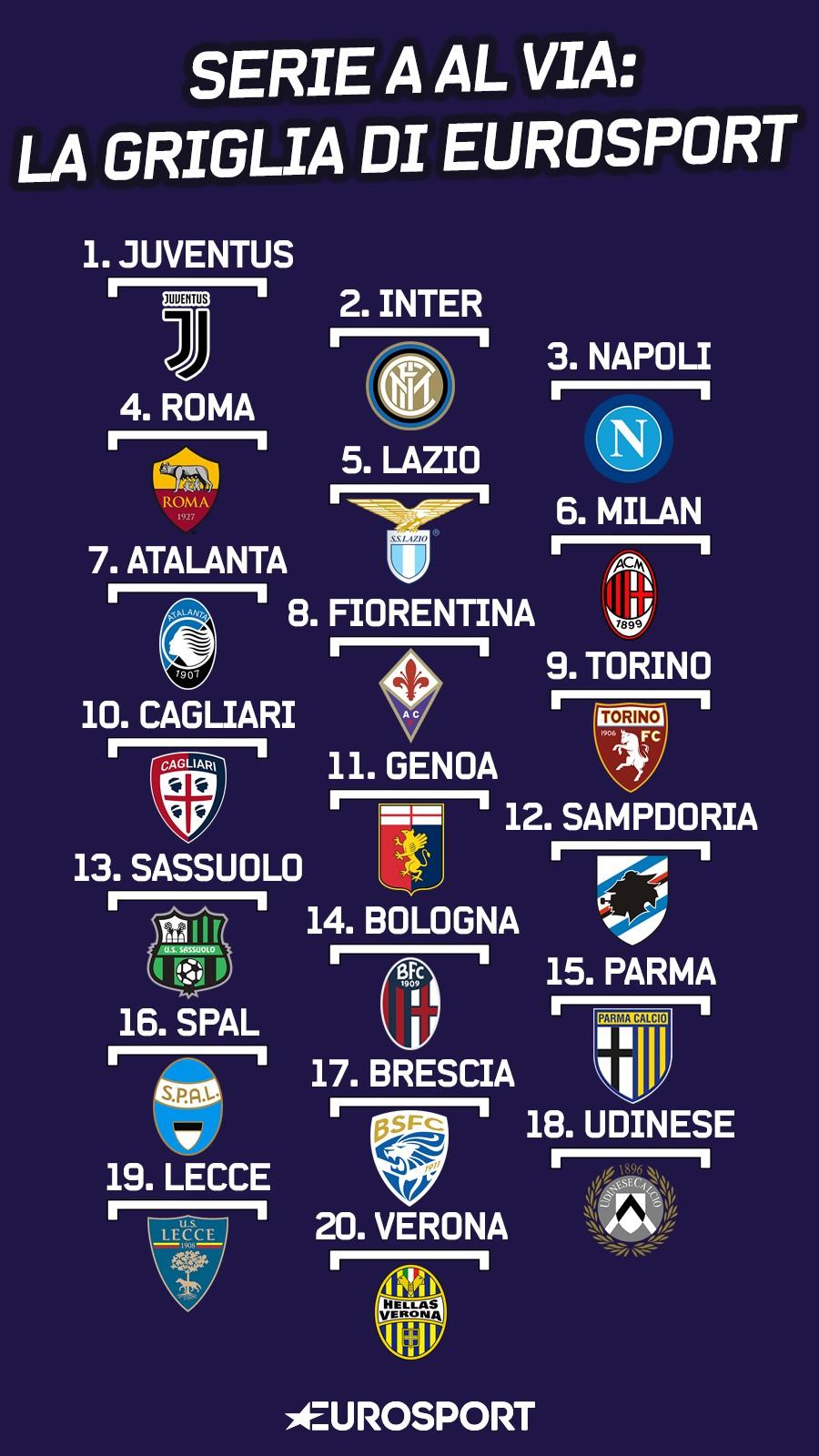 La griglia di partenza della Serie A 2019-2020 secondo i pronostici di Eurosport