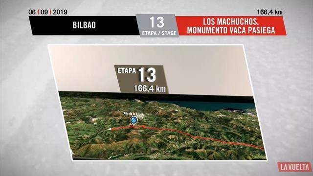 Vuelta 2019, tappa 13: Bilbao-Los Machucos. Monumento Vaca Pasiega, percorso e profilo 3D