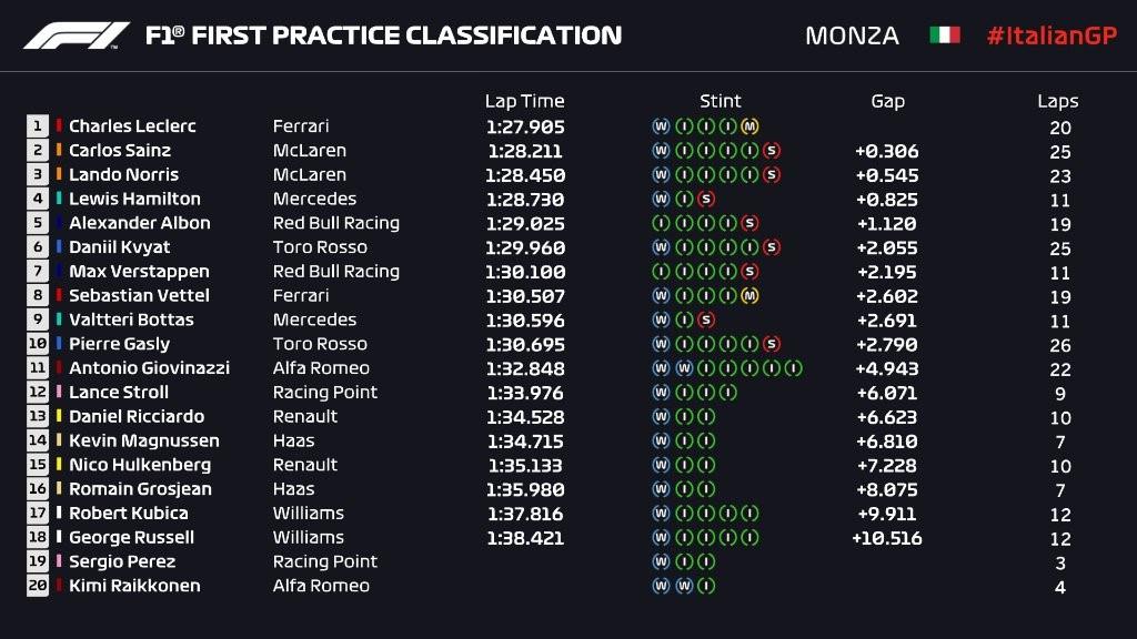 Libres 1 - Grand Prix d'Italie 2019