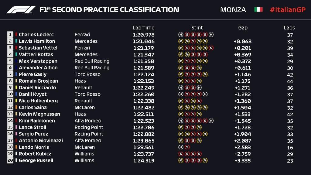Essais libres 2 - Grand Prix d'Italie 2019