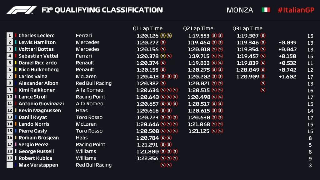 Q3 - Grand Prix d'Italie 2019
