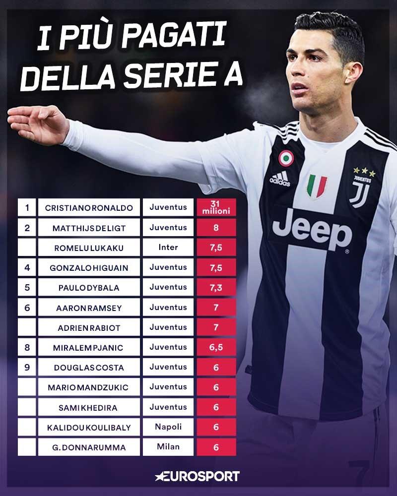 Cristiano Ronaldo e i giocatori più pagati della Serie A