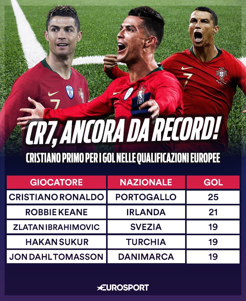 Ronaldo da record: miglior marcatore nelle qualificazioni europee