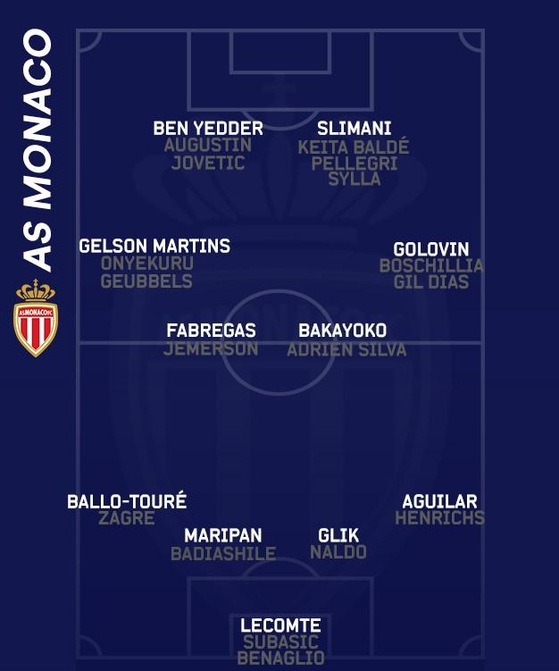L'effectif de l'AS Monaco, saison 2019-2020.