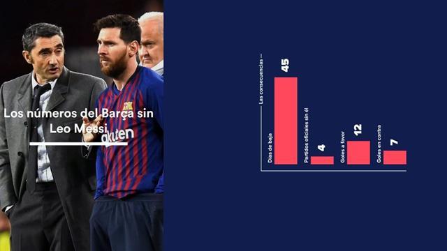 Por fin vuelve Messi: números y consecuencias de su larga ausencia