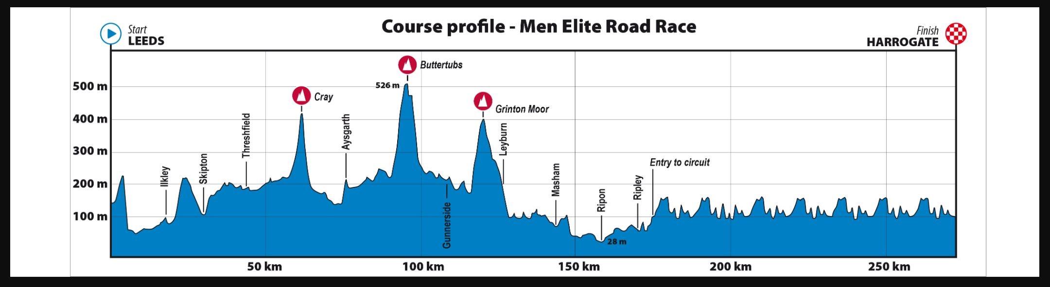 World championships 2019 men's road race profile