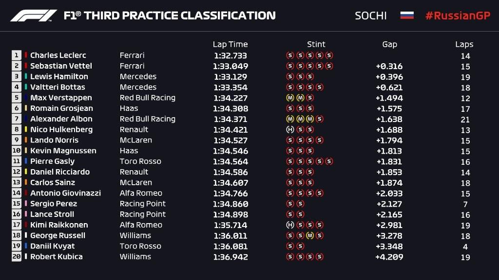 Essais libres 3 du Grand Prix de Russie 2019