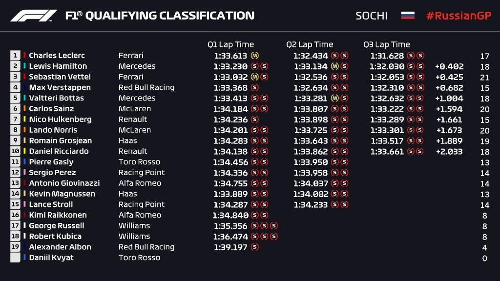 Q3 du Grand Prix de Russie 2019