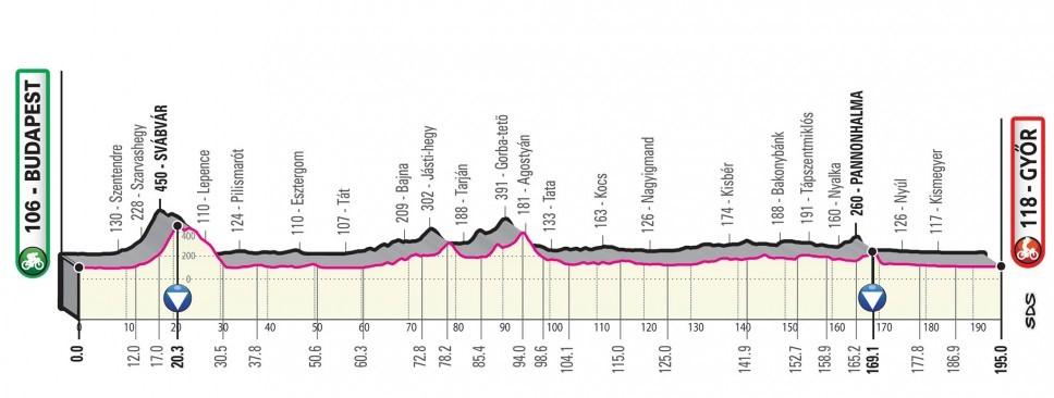Giro d'Italia 2020: Das Profil der 2. Etappe