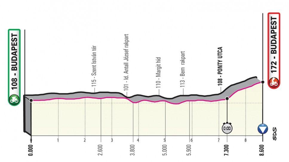 Giro d'Italia 2020: Das Profil der 1. Etappe