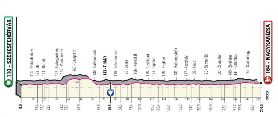 Giro d'Italia 2020: Das Profil der 3. Etappe
