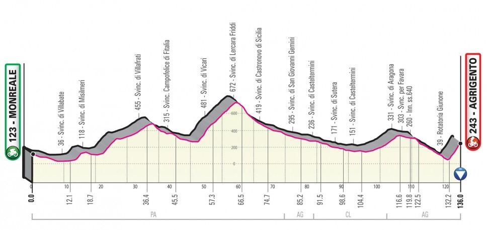 Giro d'Italia 2020: Das Profil der 4. Etappe