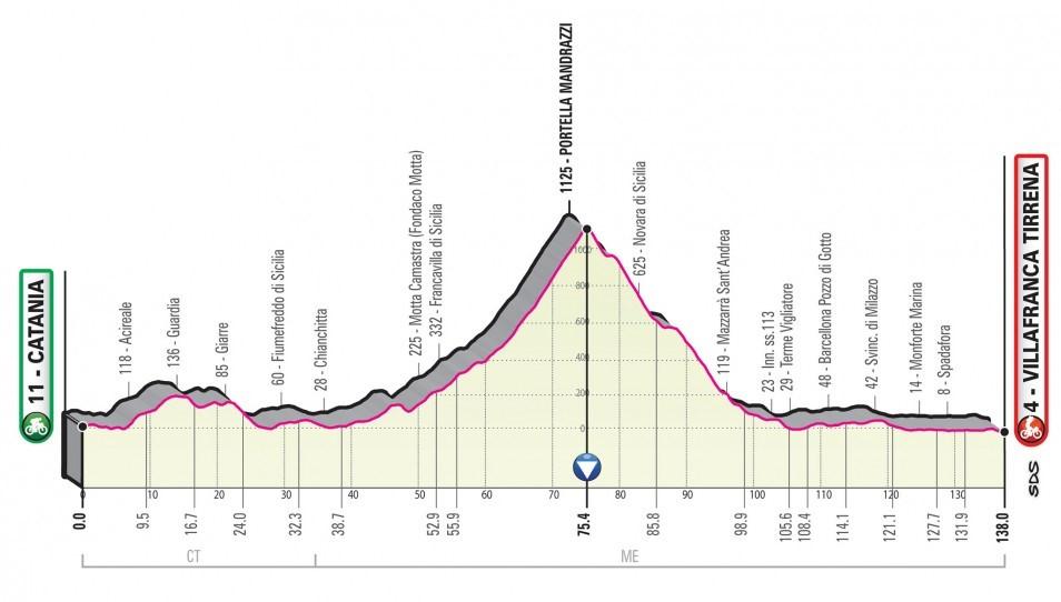 Giro d'Italia 2020: Das Profil der 6. Etappe