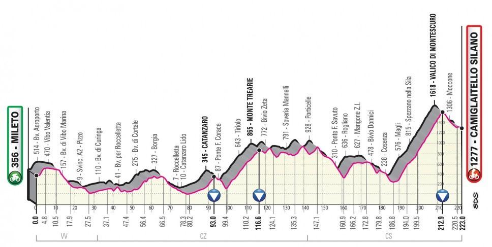 Giro d'Italia 2020: Das Profil der 7. Etappe