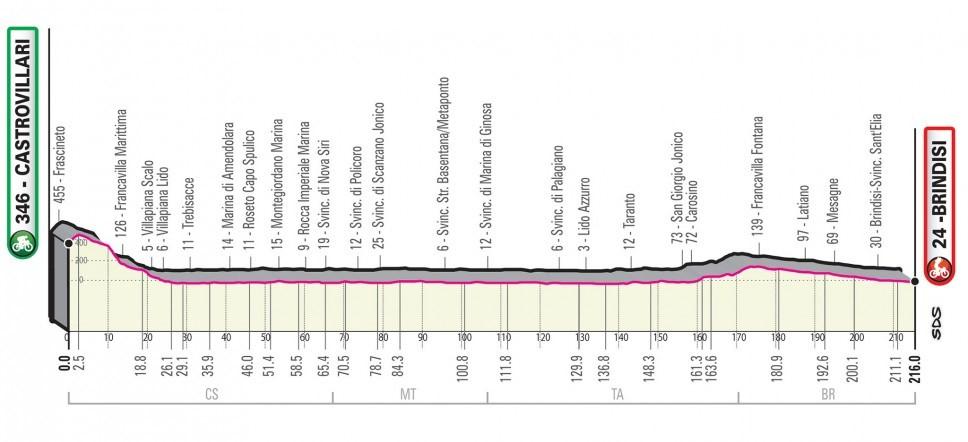 Giro d'Italia 2020: Das Profil der 8. Etappe