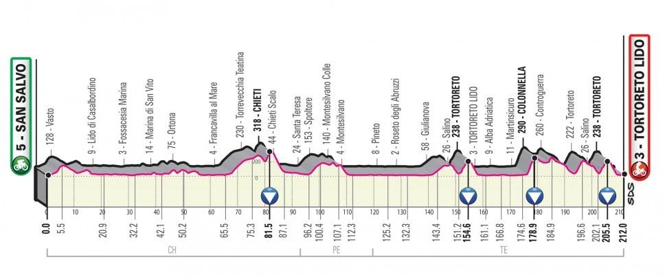 Giro d'Italia 2020: Das Profil der 10. Etappe