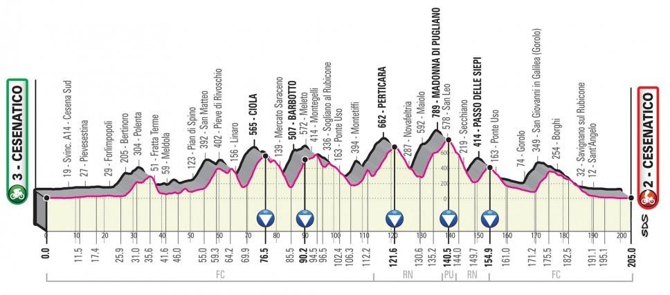 Giro d'Italia 2020: Das Profil der 12. Etappe