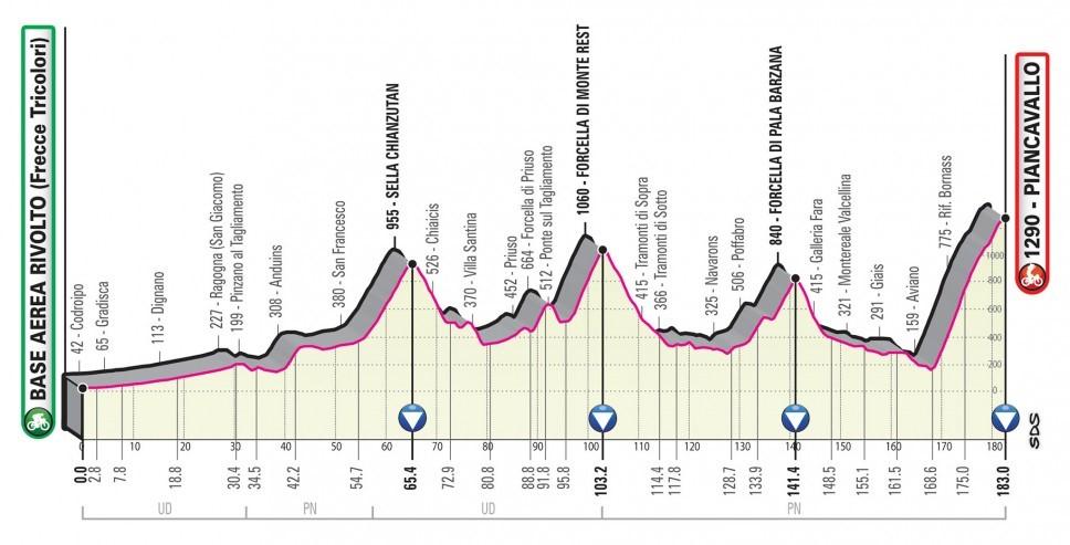 Giro d'Italia 2020: Das Profil der 15. Etappe